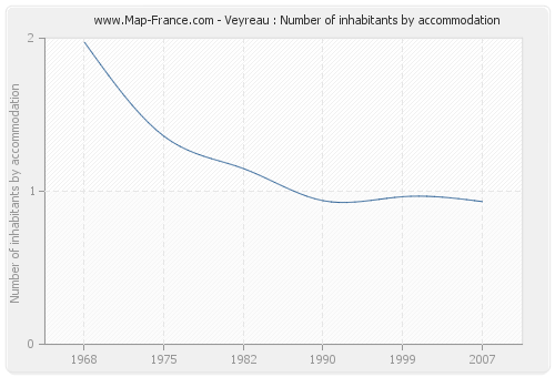 Veyreau : Number of inhabitants by accommodation