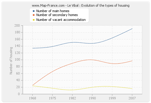 Le Vibal : Evolution of the types of housing