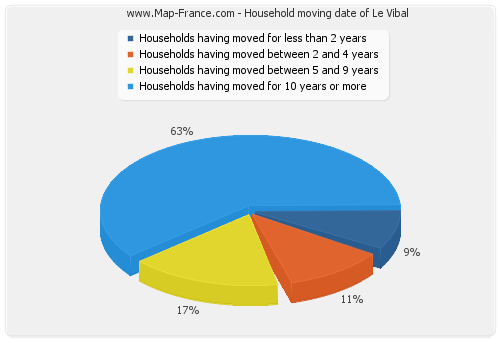 Household moving date of Le Vibal