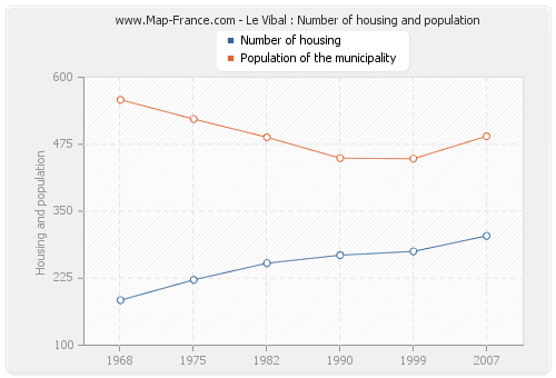 Le Vibal : Number of housing and population
