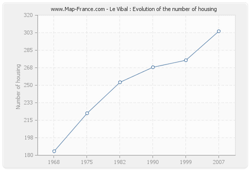 Le Vibal : Evolution of the number of housing