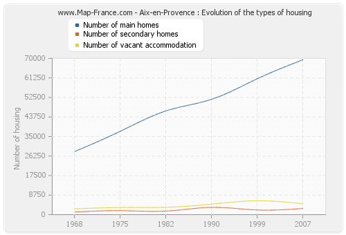 Aix-en-Provence : Evolution of the types of housing