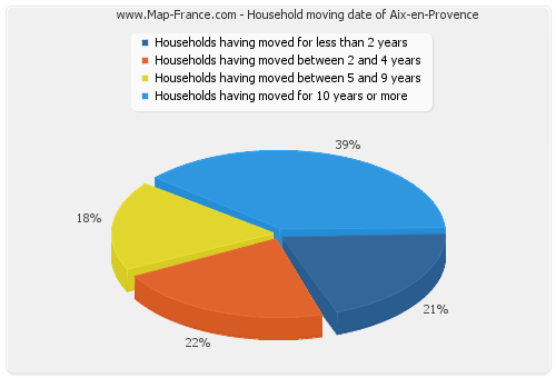 Household moving date of Aix-en-Provence