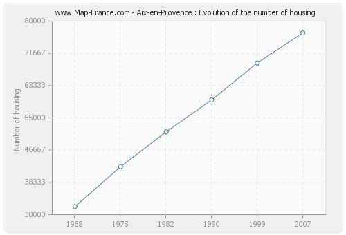 Aix-en-Provence : Evolution of the number of housing
