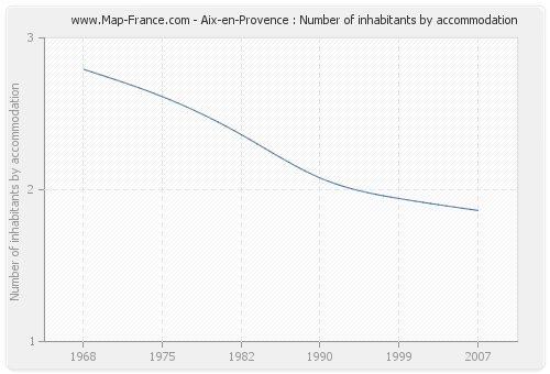 Aix-en-Provence : Number of inhabitants by accommodation