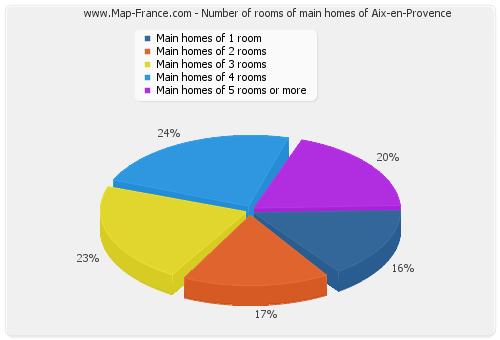 Number of rooms of main homes of Aix-en-Provence