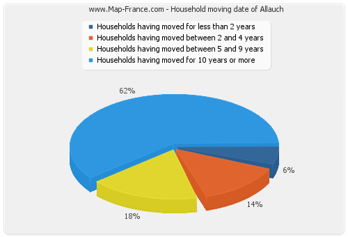 Household moving date of Allauch