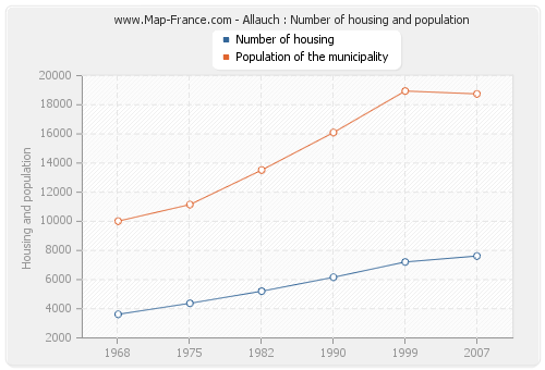 Allauch : Number of housing and population