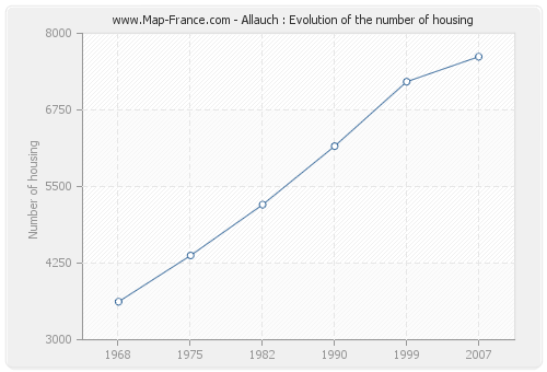 Allauch : Evolution of the number of housing