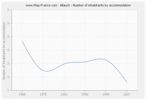 Allauch : Number of inhabitants by accommodation