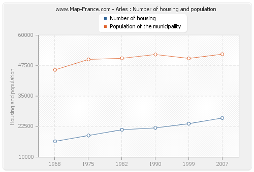 Arles : Number of housing and population