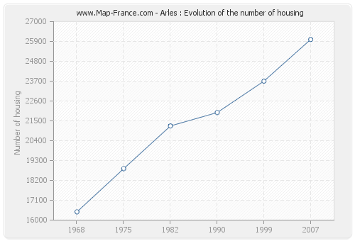 Arles : Evolution of the number of housing