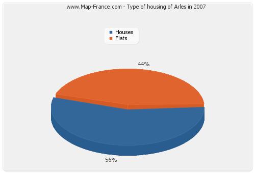 Type of housing of Arles in 2007