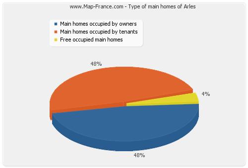 Type of main homes of Arles