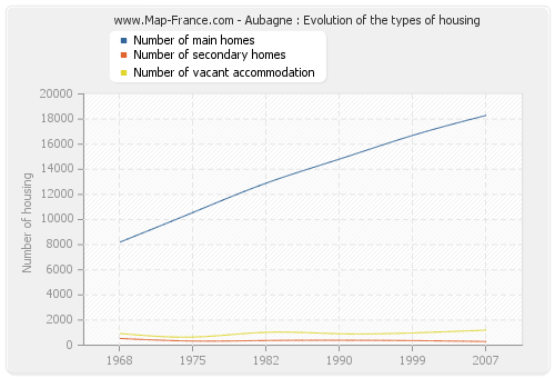 Aubagne : Evolution of the types of housing