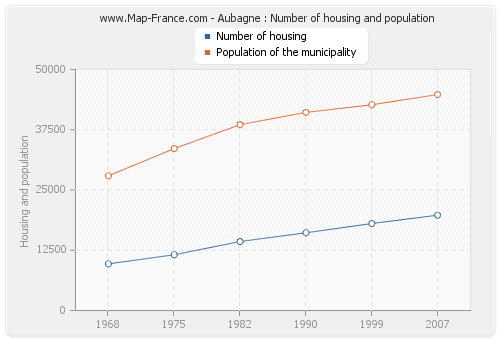 Aubagne : Number of housing and population