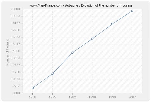 Aubagne : Evolution of the number of housing