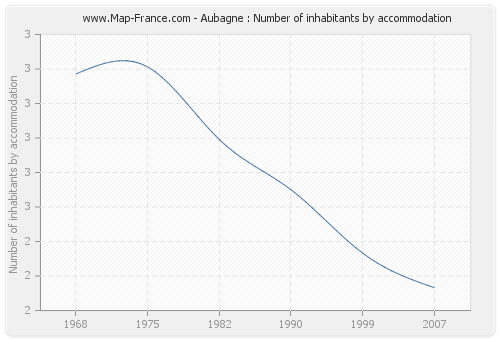 Aubagne : Number of inhabitants by accommodation