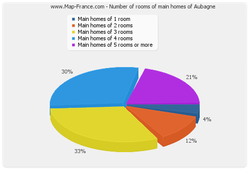 Number of rooms of main homes of Aubagne