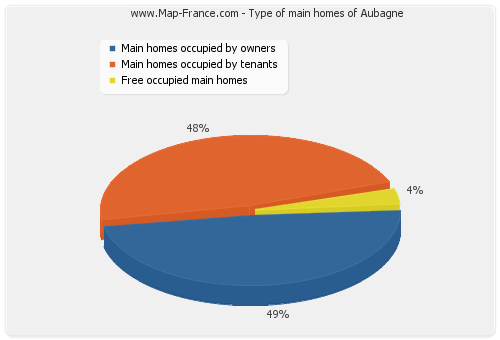 Type of main homes of Aubagne