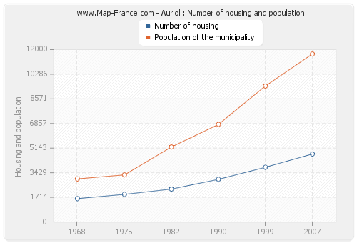 Auriol : Number of housing and population