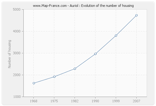 Auriol : Evolution of the number of housing