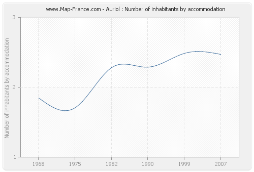 Auriol : Number of inhabitants by accommodation