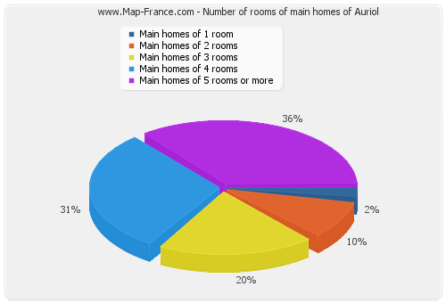 Number of rooms of main homes of Auriol