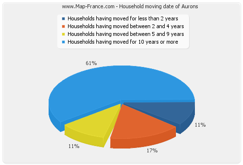 Household moving date of Aurons