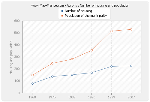 Aurons : Number of housing and population