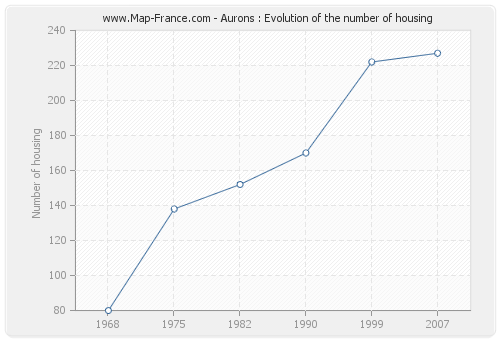Aurons : Evolution of the number of housing
