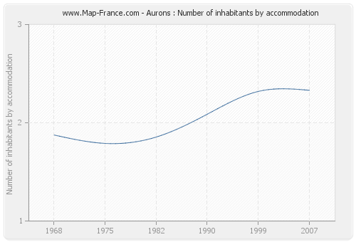 Aurons : Number of inhabitants by accommodation