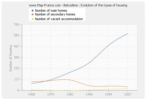 Belcodène : Evolution of the types of housing