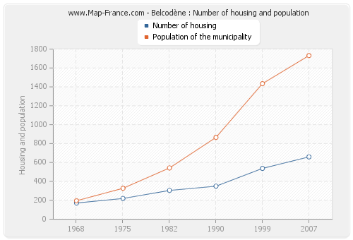 Belcodène : Number of housing and population