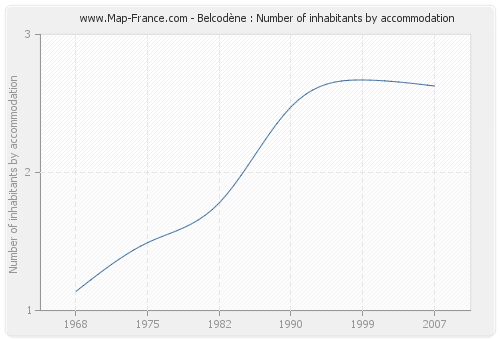 Belcodène : Number of inhabitants by accommodation