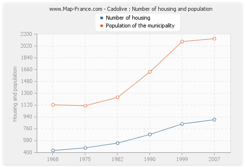 Cadolive : Number of housing and population