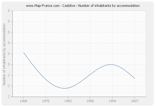 Cadolive : Number of inhabitants by accommodation