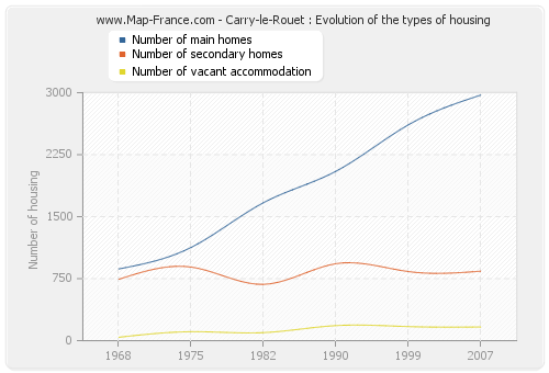 Carry-le-Rouet : Evolution of the types of housing