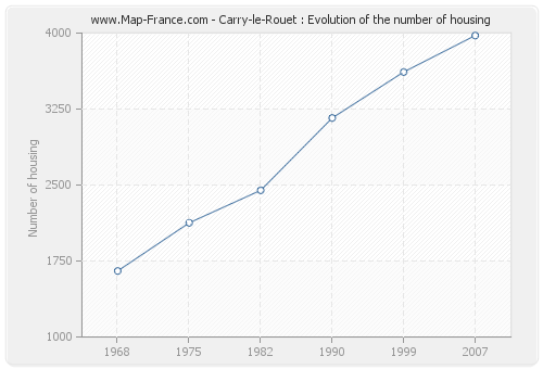 Carry-le-Rouet : Evolution of the number of housing