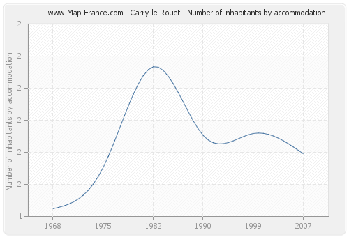 Carry-le-Rouet : Number of inhabitants by accommodation
