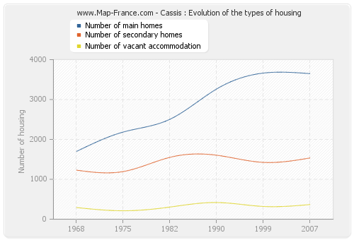 Cassis : Evolution of the types of housing