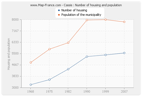 Cassis : Number of housing and population