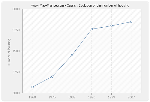 Cassis : Evolution of the number of housing
