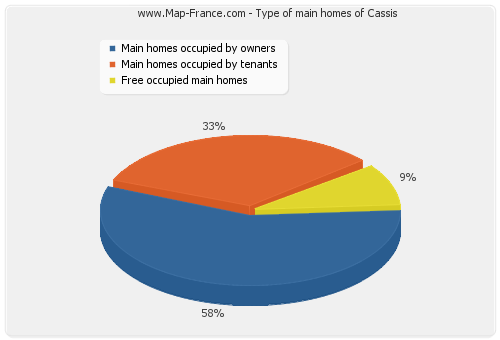 Type of main homes of Cassis