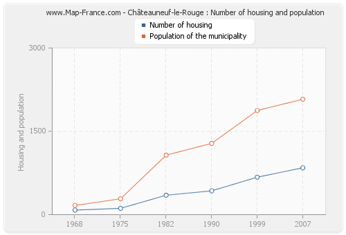 Châteauneuf-le-Rouge : Number of housing and population