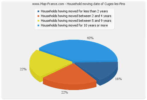Household moving date of Cuges-les-Pins