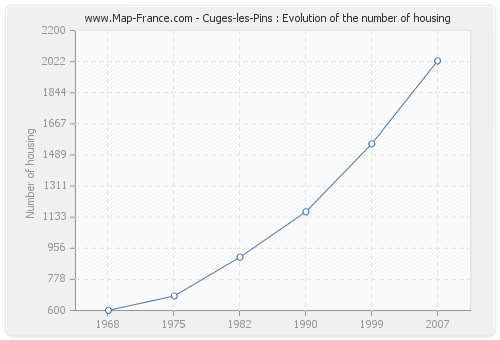 Cuges-les-Pins : Evolution of the number of housing