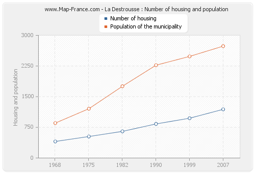 La Destrousse : Number of housing and population