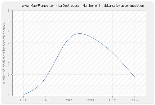 La Destrousse : Number of inhabitants by accommodation