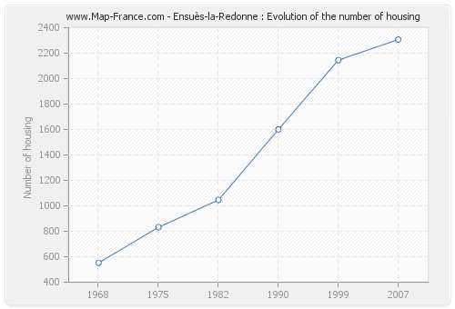 Ensuès-la-Redonne : Evolution of the number of housing